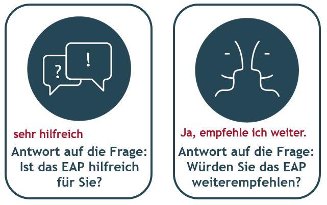 Bewertung INSITE/EAP-Beratung